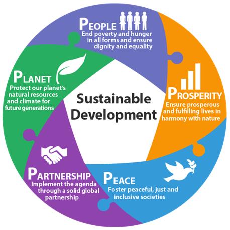 Agenda 2030, cinc àmbits d'acció